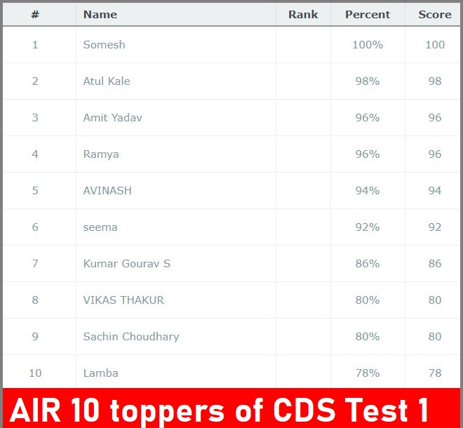 CDS Mock test toppers