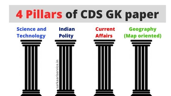CDS GK important topics