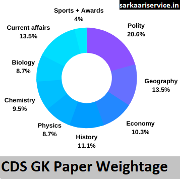 CDS GK paper topicwise weightage