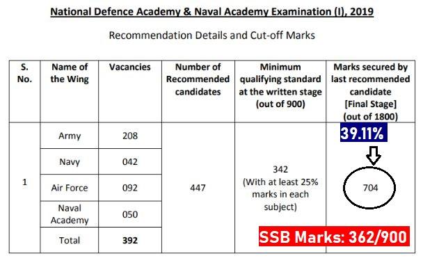NDA SSB Marks