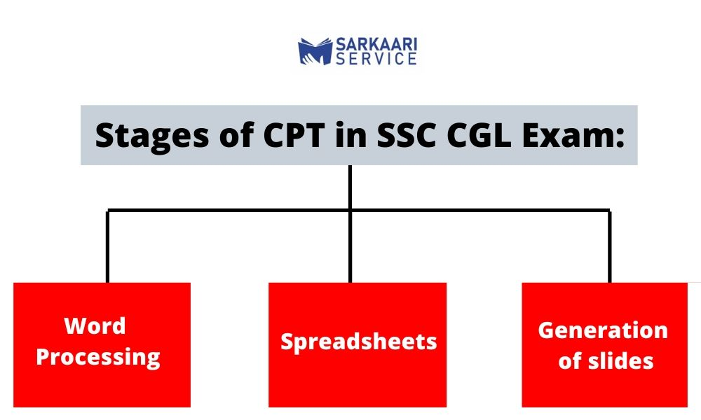 CPT in SSC CGL Exam