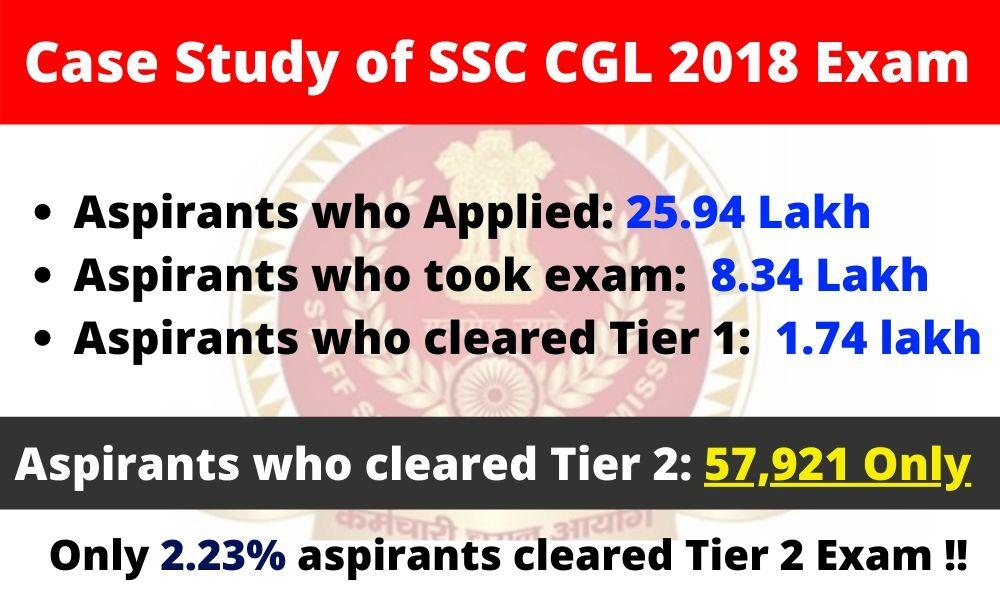 SSC CGL Tier 2 Result 2019-20