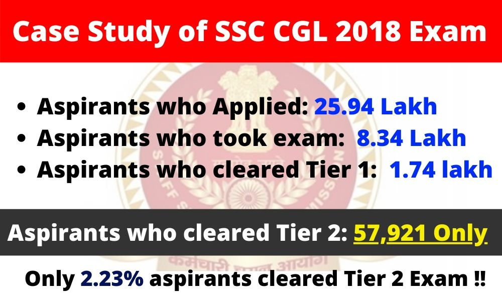 SSC CGL Tier 2 Result 2019-20