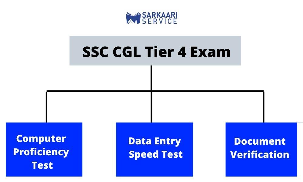 SSC CGL Tier 4 Strategy