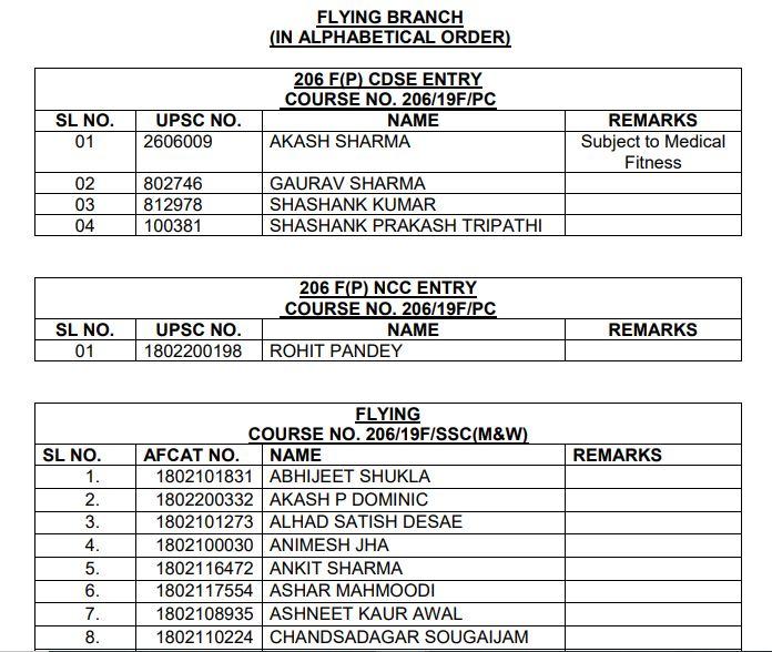 AFCAT Merit List