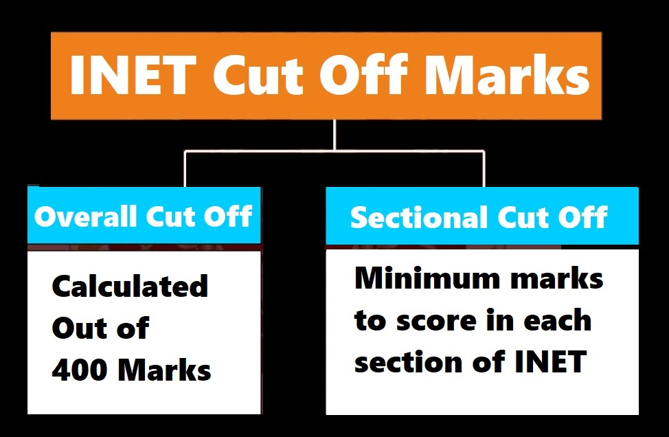 INET Cut Off Marks