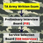 Territorial Army