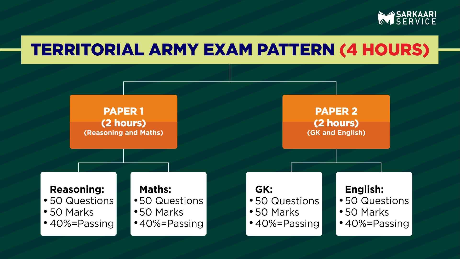 Territorial Army Preparation