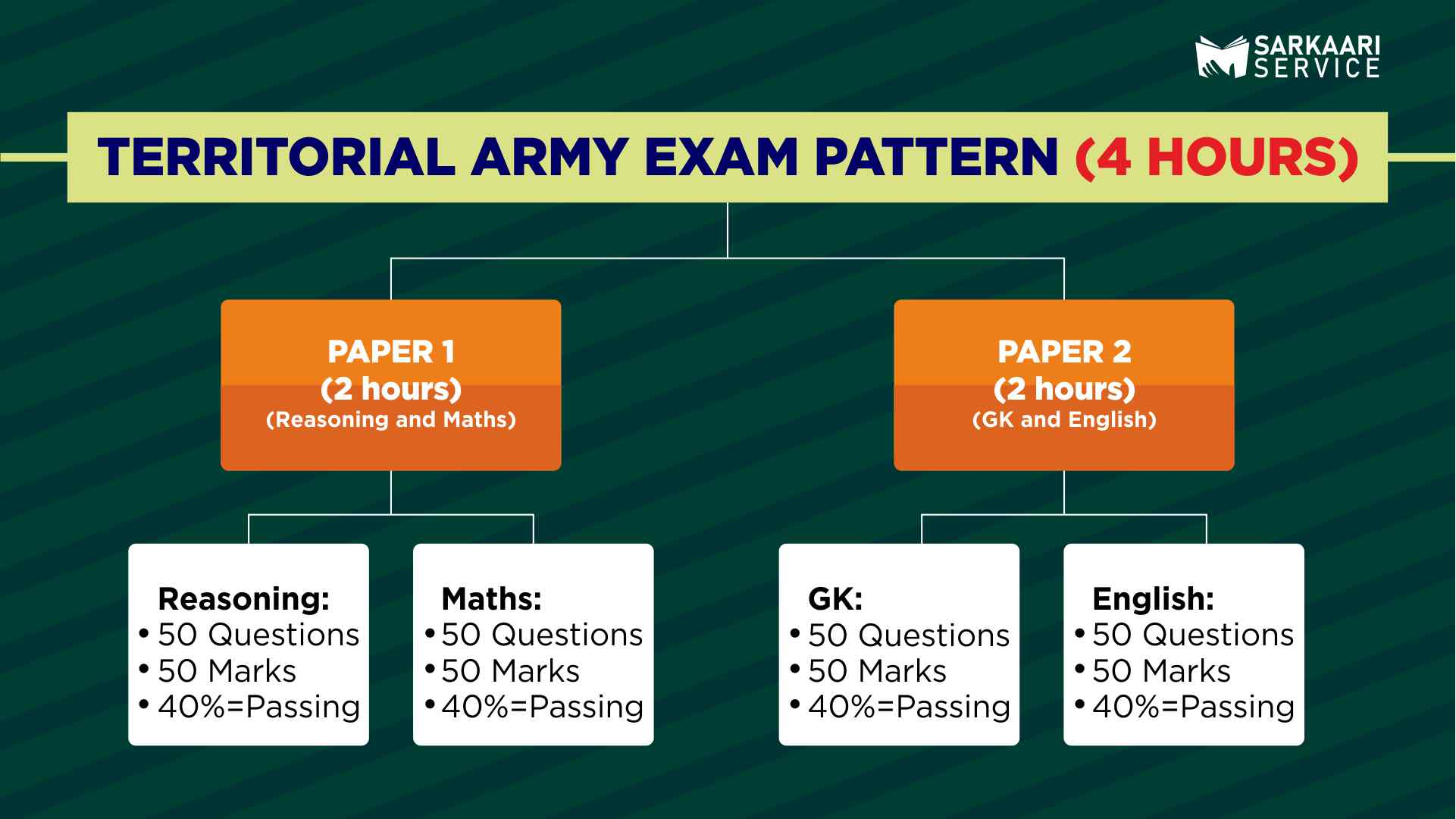 Territorial Army Exam Pattern