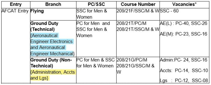 Various Branches of AFCAT Exam