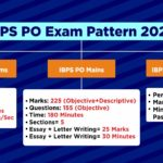 IBPS PO Exam Pattern syllabus