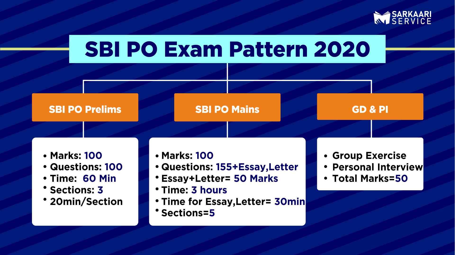 SBI PO Exam Pattern 2020