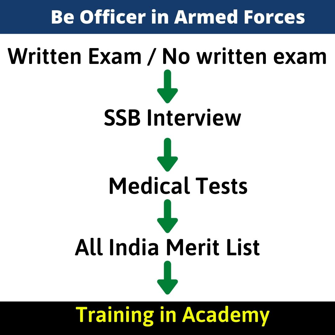 Ways to Become Indian Army Officer