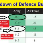 Breakdown of Defence Budget