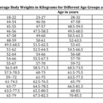 UPSC CAPF Height Weight Chart