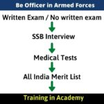 Ways to Join Indian Navy as an Officer (2)
